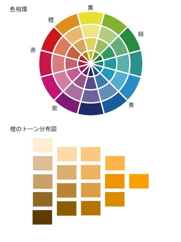 色同士の関係がわかる「色相環」