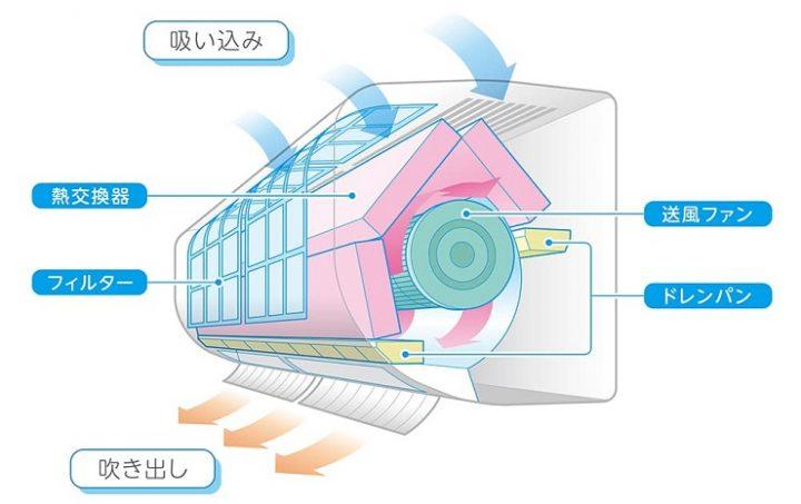 エアコンのカビ汚れの掃除方法とは?原因と内部の黒カビの取り方を解説3